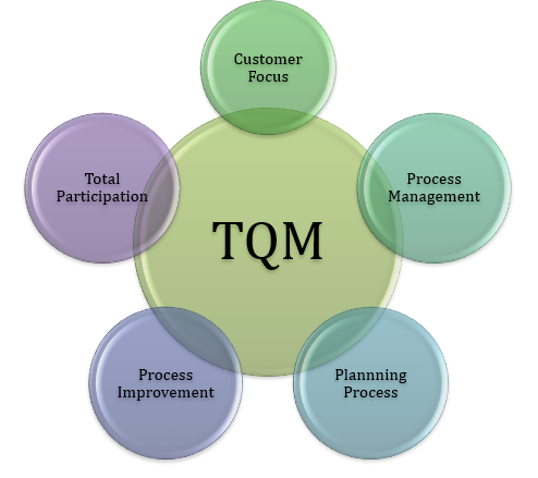 Get Total Quality Management Assessment Service Before Deadline